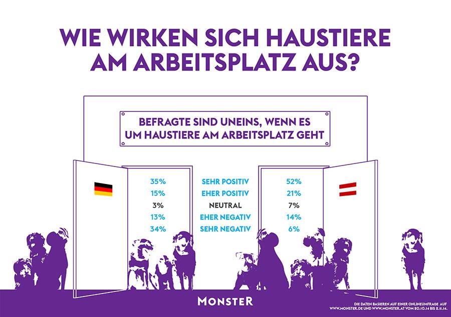 Quelle: obs/monster.de